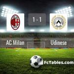 Match image with score AC Milan - Udinese