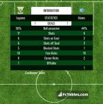 Match image with score Leganes - Alaves