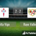 Match image with score Celta Vigo - Rayo Vallecano