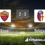 Match image with score Roma - Bologna