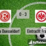 Match image with score Fortuna Duesseldorf - Eintracht Frankfurt