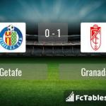 Match image with score Getafe - Granada
