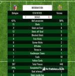 Match image with score Bologna - Verona