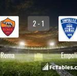 Match image with score Roma - Empoli