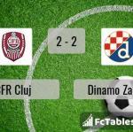 Match image with score CFR Cluj - Dinamo Zagreb