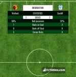 Match image with score Watford - Cardiff