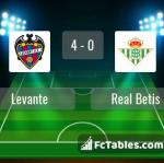 Match image with score Levante - Real Betis
