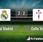 Match image with score Real Madrid - Celta Vigo