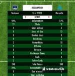 Match image with score Bordeaux - Marseille