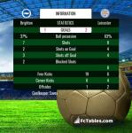 Match image with score Brighton - Leicester
