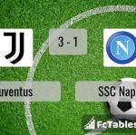 Match image with score Juventus - SSC Napoli