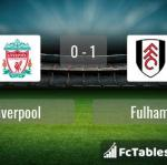 Match image with score Liverpool - Fulham