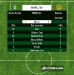 Match image with score Werder Bremen - Borussia Dortmund
