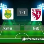 Match image with score Nantes - Metz