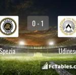 Match image with score Spezia - Udinese