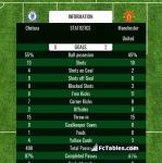 Match image with score Chelsea - Manchester United