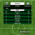 Match image with score West Bromwich Albion - Manchester City