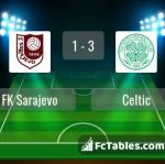 Match image with score FK Sarajevo - Celtic