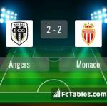 Match image with score Angers - Monaco