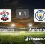 Match image with score Southampton - Manchester City