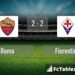 Match image with score Roma - Fiorentina