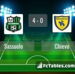 Match image with score Sassuolo - Chievo