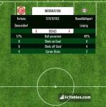 Match image with score Fortuna Duesseldorf - RasenBallsport Leipzig