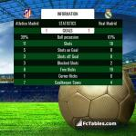 Match image with score Atletico Madrid - Real Madrid