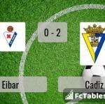 Match image with score Eibar - Cadiz