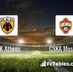Preview image AEK Athens - CSKA Moscow