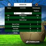 Match image with score Chelsea - Wolverhampton Wanderers