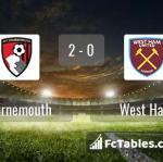 Match image with score Bournemouth - West Ham
