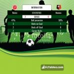 Match image with score Reims - Rennes