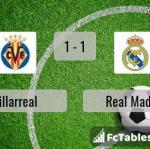 Match image with score Villarreal - Real Madrid