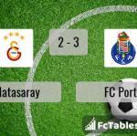 Match image with score Galatasaray - FC Porto
