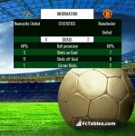 Match image with score Newcastle United - Manchester United