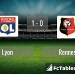 Match image with score Lyon - Rennes