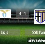 Match image with score Lazio - SSD Parma