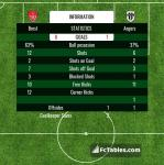 Match image with score Brest - Angers