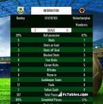 Match image with score Burnley - Wolverhampton Wanderers
