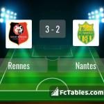 Match image with score Rennes - Nantes