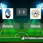 Match image with score Atalanta - Udinese