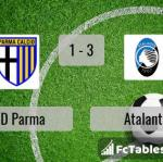 Match image with score SSD Parma - Atalanta