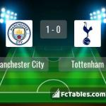 Match image with score Manchester City - Tottenham