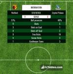 Match image with score Watford - Crystal Palace