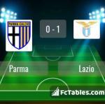 Match image with score Parma - Lazio