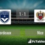 Match image with score Bordeaux - Nice