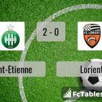 Match image with score Saint-Etienne - Lorient