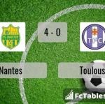 Match image with score Nantes - Toulouse