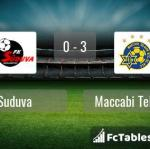 Match image with score Suduva - Maccabi Tel Aviv